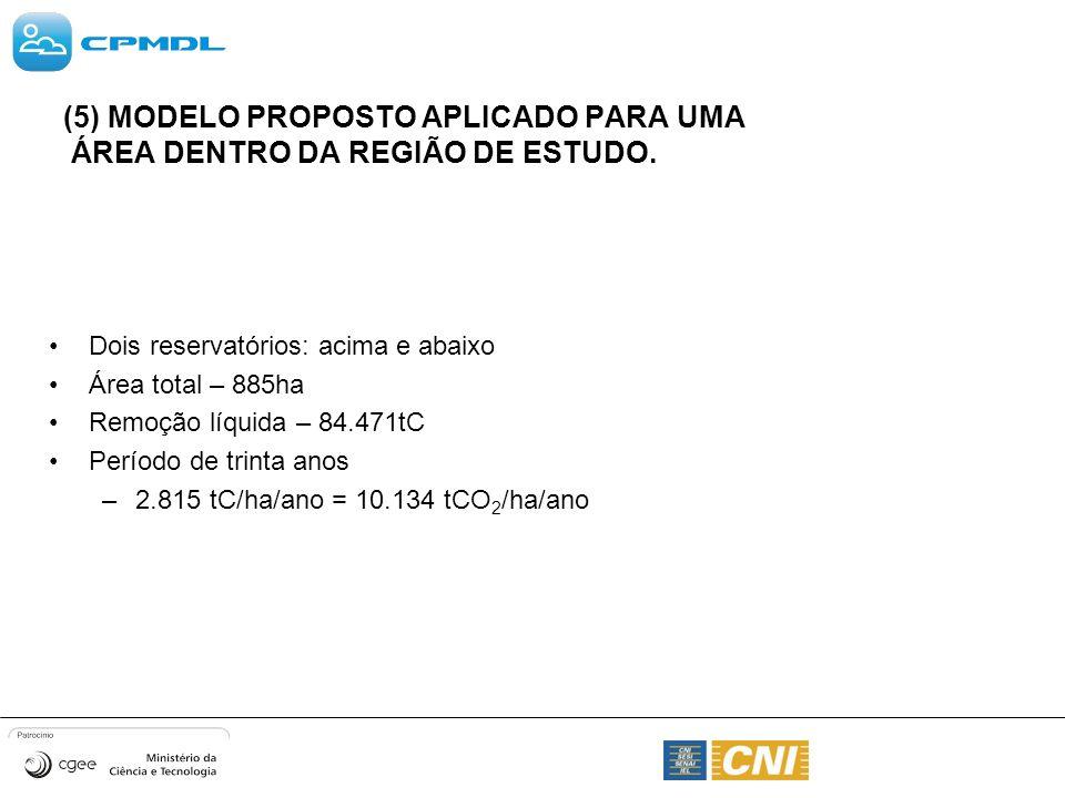 Dois reservatórios: acima e abaixo Área total – 885ha Remoção líquida – 84.471tC Período de trinta anos –2.815 tC/ha/ano = 10.134 tCO 2 /ha/ano