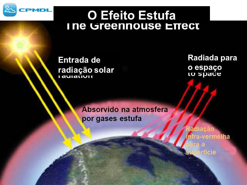 Absorvido na atmosfera por gases estufa Radiação infra-vermelha para a superfície O Efeito Estufa Radiada para o espaço Entrada de radiação solar