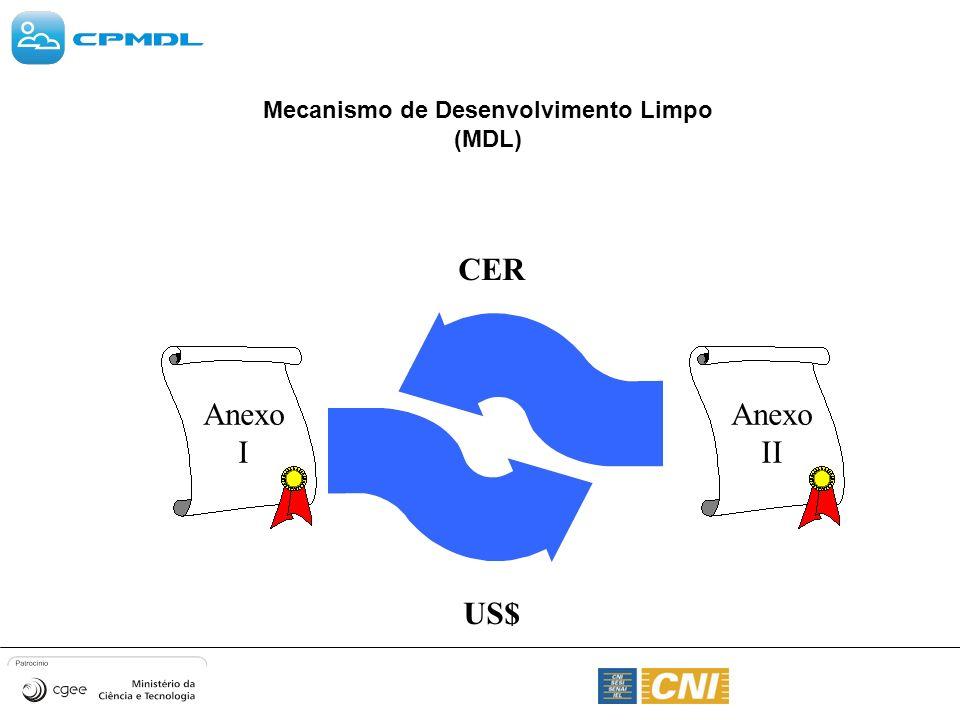 Mecanismo de Desenvolvimento Limpo (MDL) Anexo I Anexo II CER US$