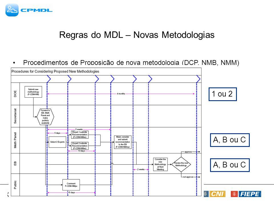 Regras do MDL – Novas Metodologias Procedimentos de Proposição de nova metodologia (DCP, NMB, NMM) 1 ou 2 A, B ou C