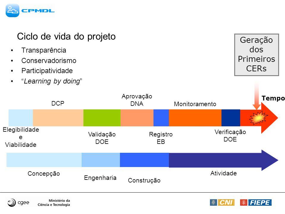 Ciclo de vida do projeto Transparência Conservadorismo Participatividade Learning by doing Tempo Geração dos Primeiros CERs DCP Registro EB Verificaçã