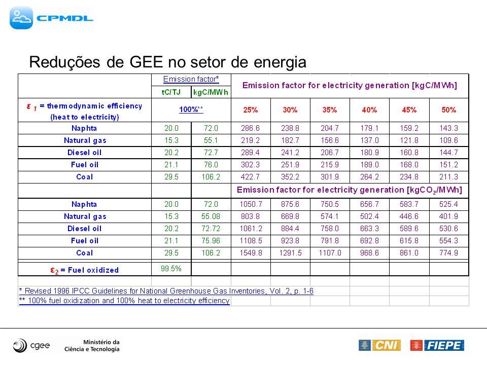 Reduções de GEE no setor de energia