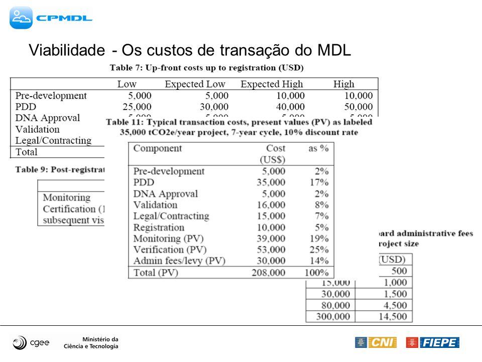 Viabilidade - Os custos de transação do MDL