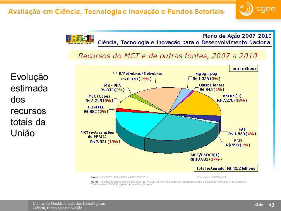 Centro de Gestão e Estudos Estratégicos Ciência, Tecnologia e Inovação Slide 13 Avaliação em Ciência, Tecnologia e Inovação e Fundos Setoriais Evoluçã