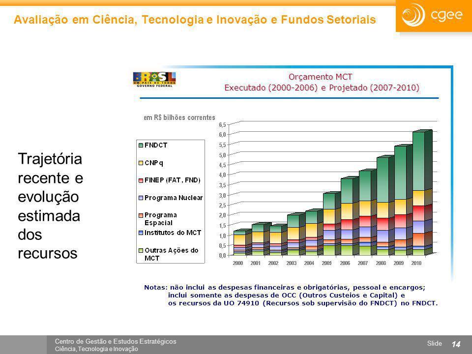 Centro de Gestão e Estudos Estratégicos Ciência, Tecnologia e Inovação Slide 14 Orçamento MCT Executado (2000-2006) e Projetado (2007-2010) Executado