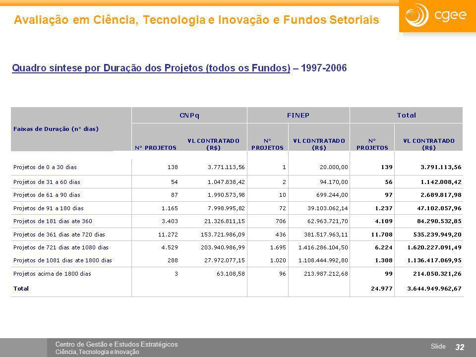 Centro de Gestão e Estudos Estratégicos Ciência, Tecnologia e Inovação Slide 32 Avaliação em Ciência, Tecnologia e Inovação e Fundos Setoriais