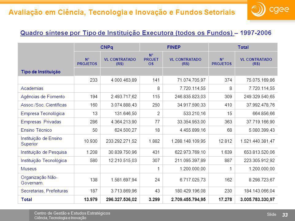 Centro de Gestão e Estudos Estratégicos Ciência, Tecnologia e Inovação Slide 33 Avaliação em Ciência, Tecnologia e Inovação e Fundos Setoriais Quadro