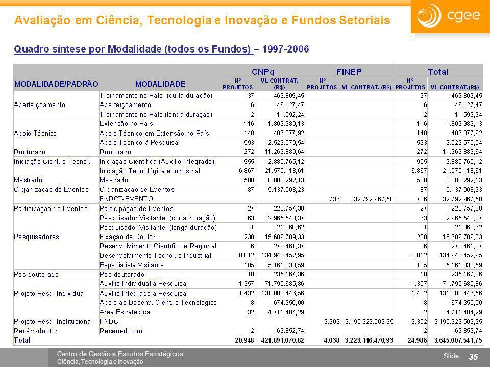 Centro de Gestão e Estudos Estratégicos Ciência, Tecnologia e Inovação Slide 35 Avaliação em Ciência, Tecnologia e Inovação e Fundos Setoriais