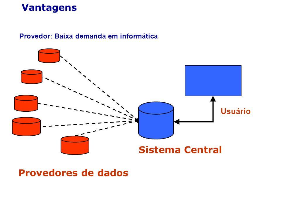 Vantagens Provedores de dados Sistema Central Usuário Provedor: Baixa demanda em informática
