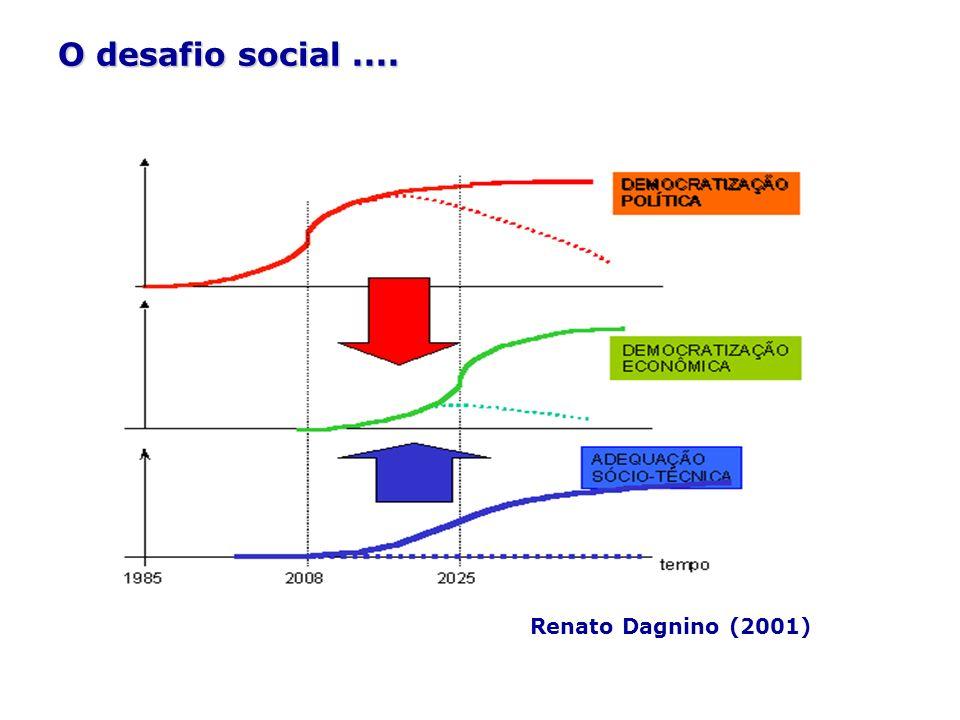 O desafio social.... Renato Dagnino (2001)