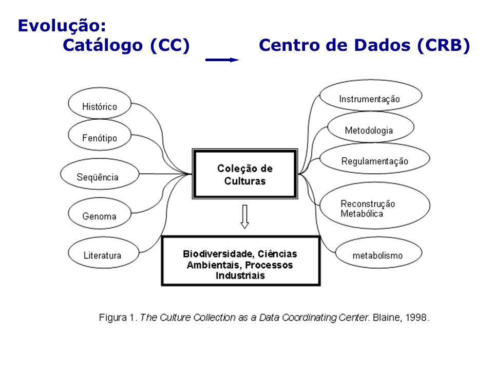 Evolução: Catálogo (CC) Centro de Dados (CRB)