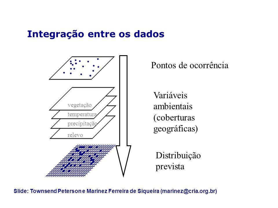 Integração entre os dados Pontos de ocorrência Distribuição prevista Variáveis ambientais (coberturas geográficas) vegetação temperatura precipitação