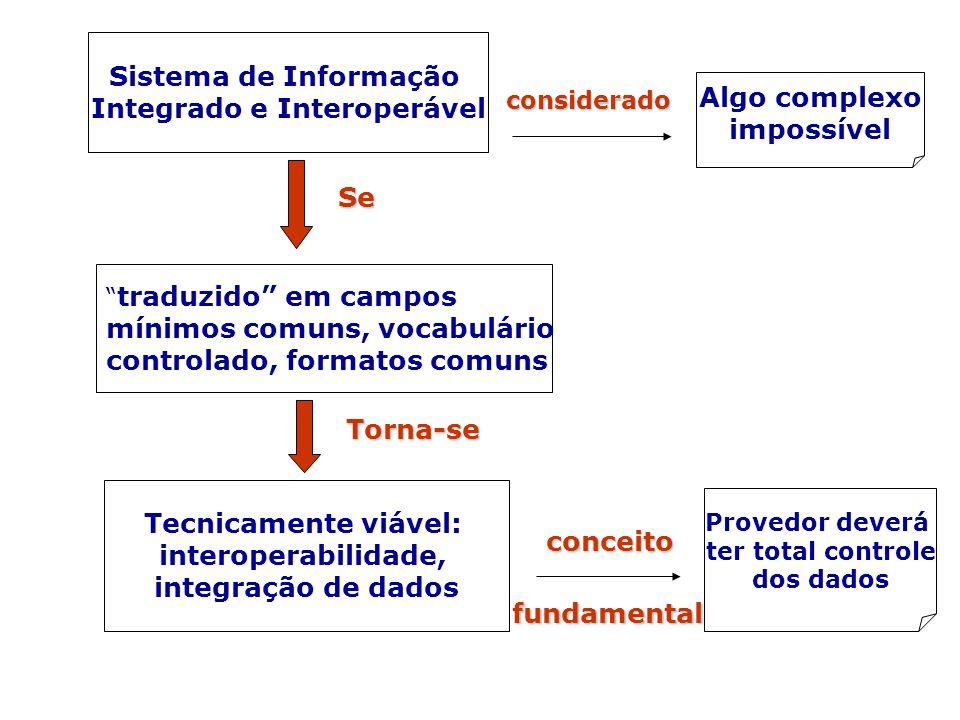Sistema de Informação Integrado e Interoperável traduzido em campos mínimos comuns, vocabulário controlado, formatos comuns Tecnicamente viável: inter