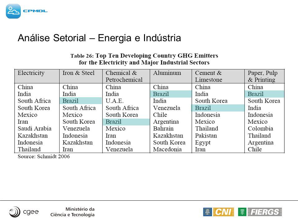 Análise Setorial – Energia e Indústria