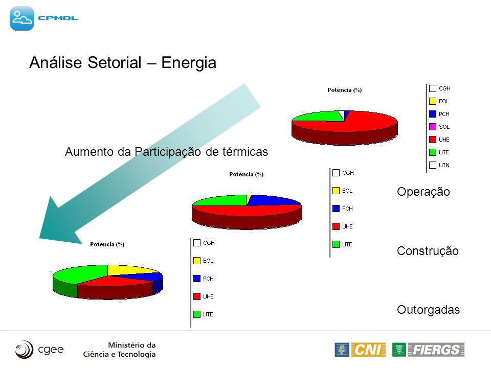 Análise Setorial – Energia Operação Construção Outorgadas Aumento da Participação de térmicas