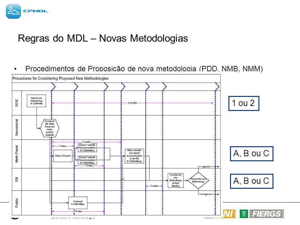 Regras do MDL – Novas Metodologias Procedimentos de Proposição de nova metodologia (PDD, NMB, NMM) 1 ou 2 A, B ou C