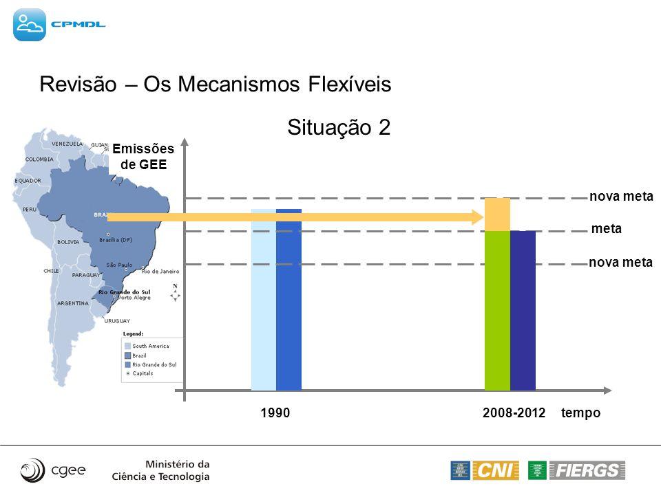 Revisão – Os Mecanismos Flexíveis tempo Emissões de GEE 19902008-2012 meta nova meta Situação 1Situação 2