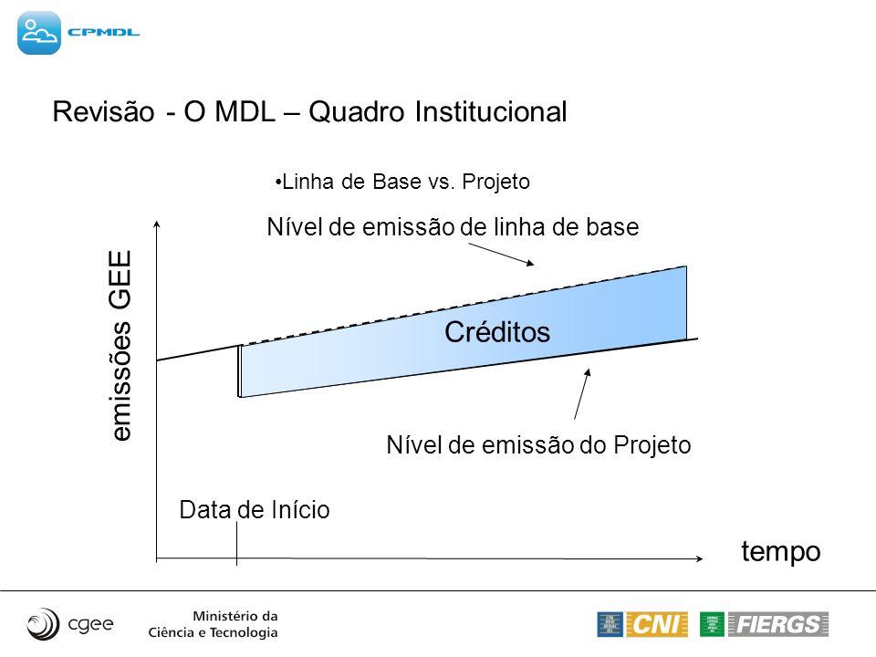 Revisão - O MDL – Quadro Institucional Linha de Base vs. Projeto emissões GEE tempo Data de Início Nível de emissão de linha de base Nível de emissão