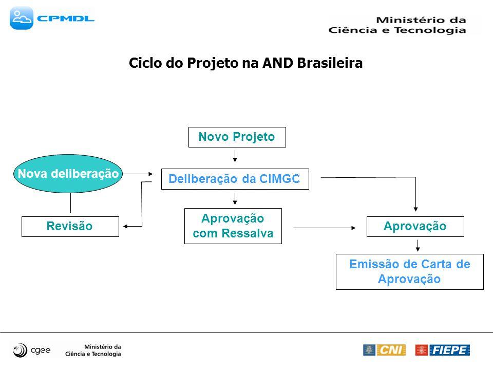 Novo Projeto Deliberação da CIMGC Aprovação com Ressalva RevisãoAprovação Emissão de Carta de Aprovação Nova deliberação Ciclo do Projeto na AND Brasi
