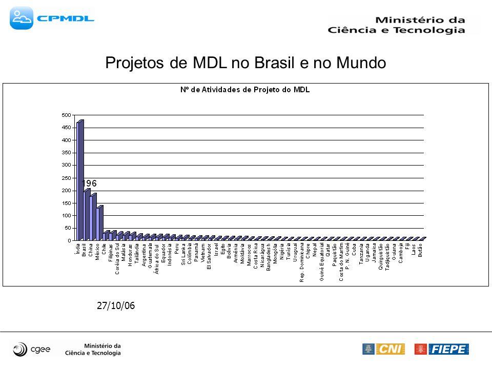 27/10/06 Projetos de MDL no Brasil e no Mundo