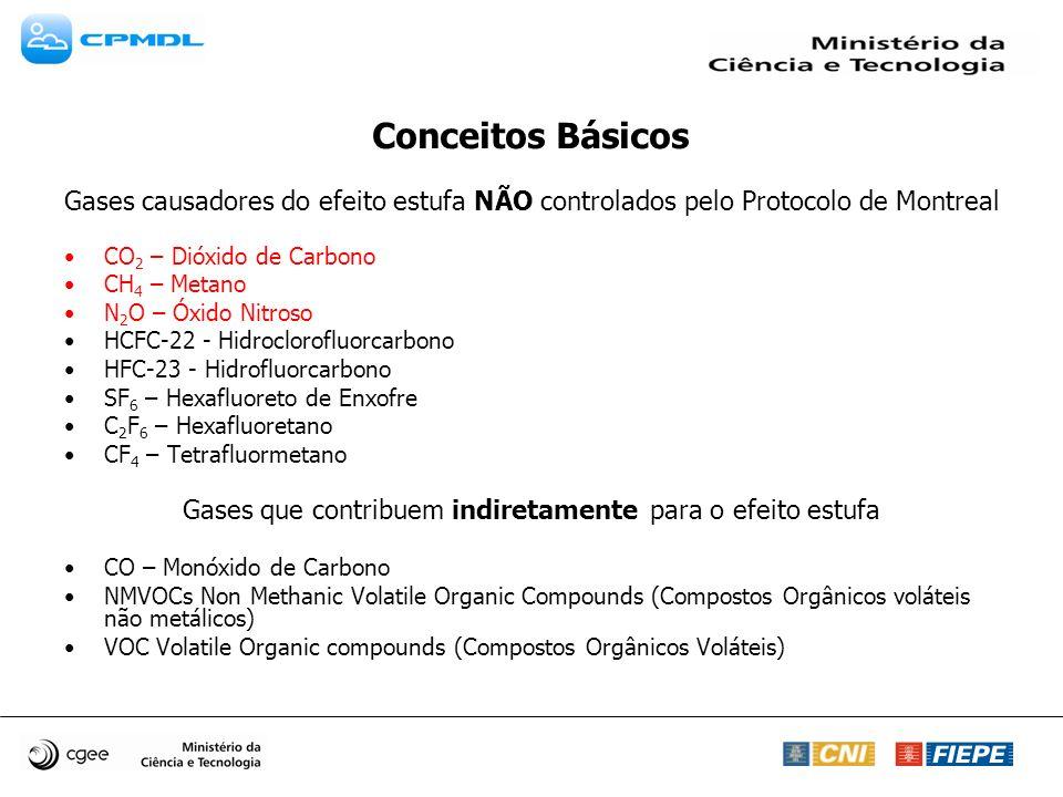 Gases controlados pelo Protocolo de Montreal CFCs – Clorofluorcarbonetos HFCs – Hidrofluorcarbonetos HFC-134a - Hidrofluorcarbono PFCs - Perfluorcarbonos Conceitos Básicos