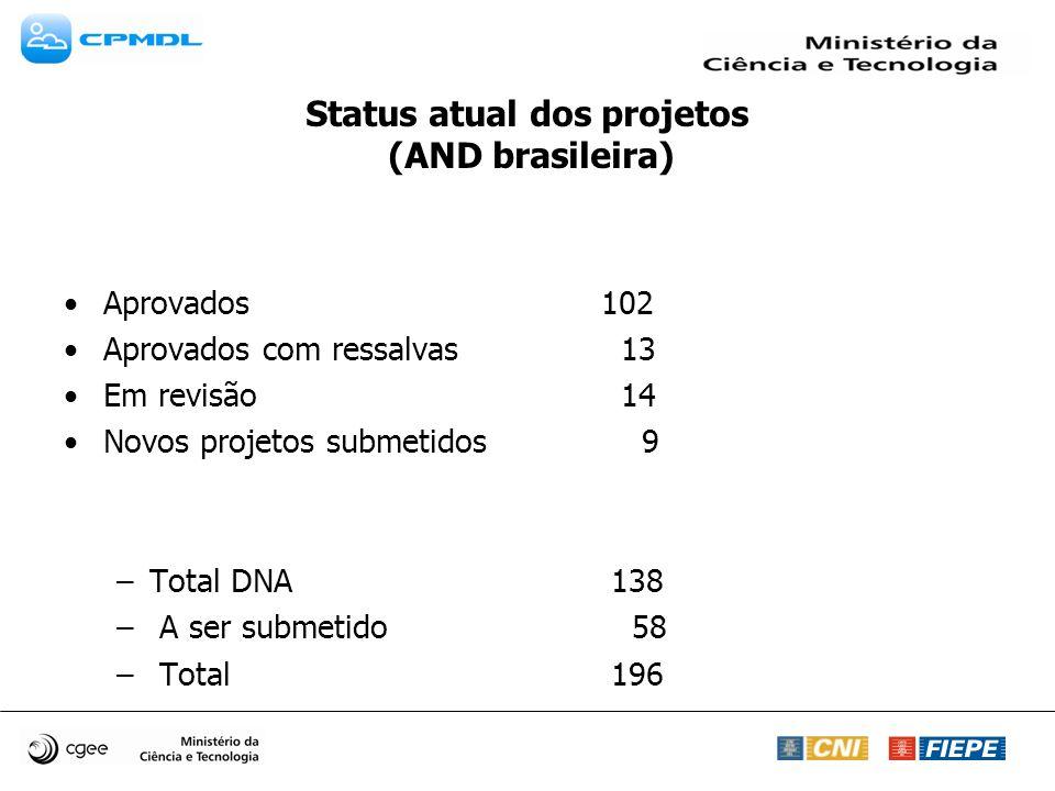 Status atual dos projetos (AND brasileira) Aprovados 102 Aprovados com ressalvas 13 Em revisão 14 Novos projetos submetidos 9 –Total DNA 138 – A ser submetido 58 – Total 196