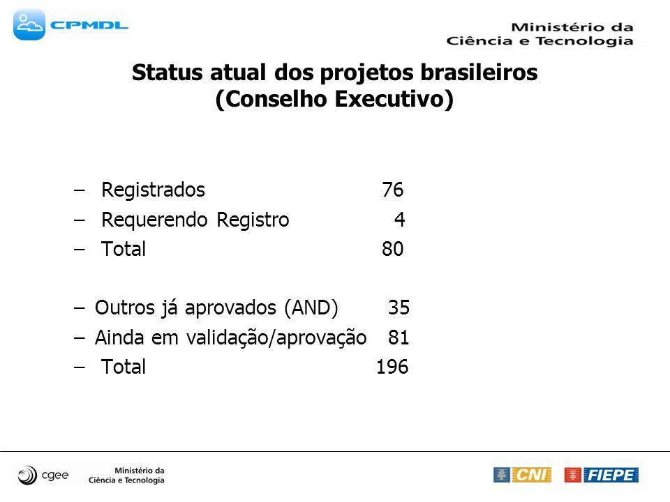 Status atual dos projetos brasileiros (Conselho Executivo) – Registrados 76 – Requerendo Registro 4 – Total 80 –Outros já aprovados (AND) 35 –Ainda em