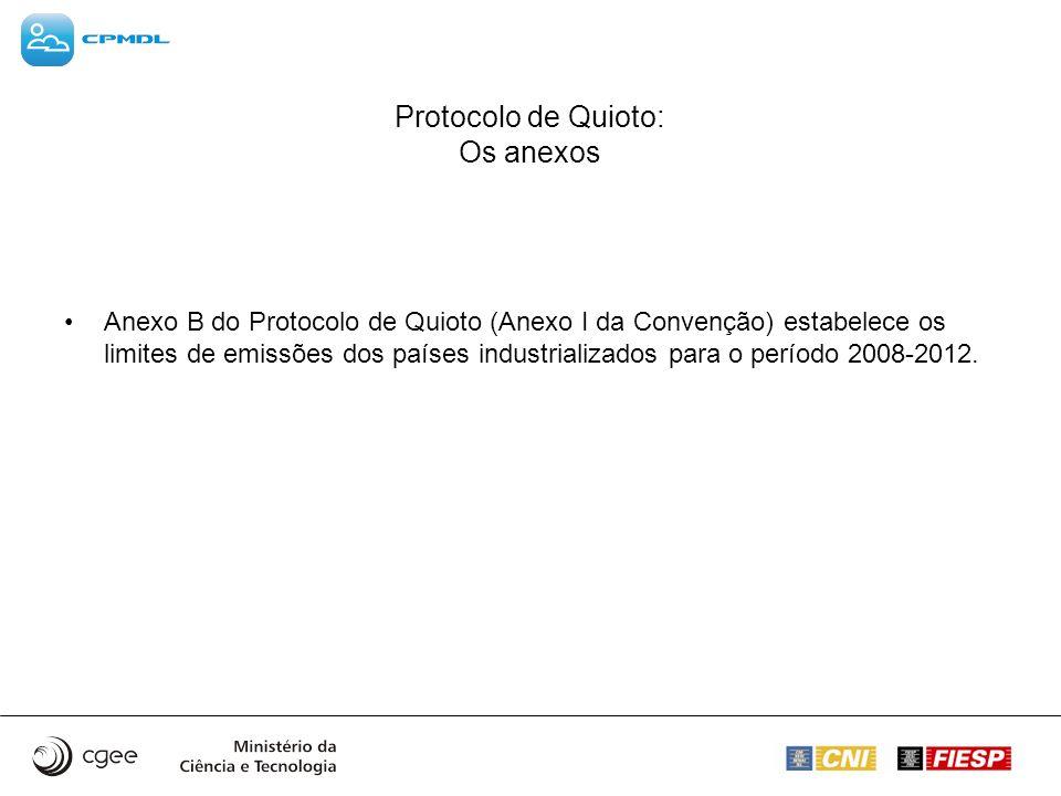 Protocolo de Quioto: Os anexos Anexo B do Protocolo de Quioto (Anexo I da Convenção) estabelece os limites de emissões dos países industrializados par