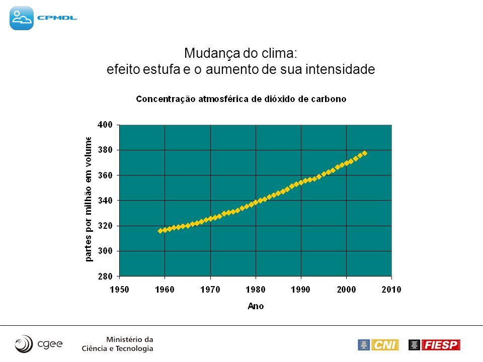 Mudança do clima: efeito estufa e o aumento de sua intensidade