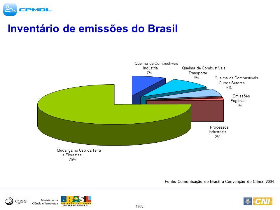 19/32 Inventário de emissões do Brasil Mudança no Uso da Terra e Florestas 75% Emissões Fugitivas 1% Processos Industriais 2% Queima de Combustíveis O