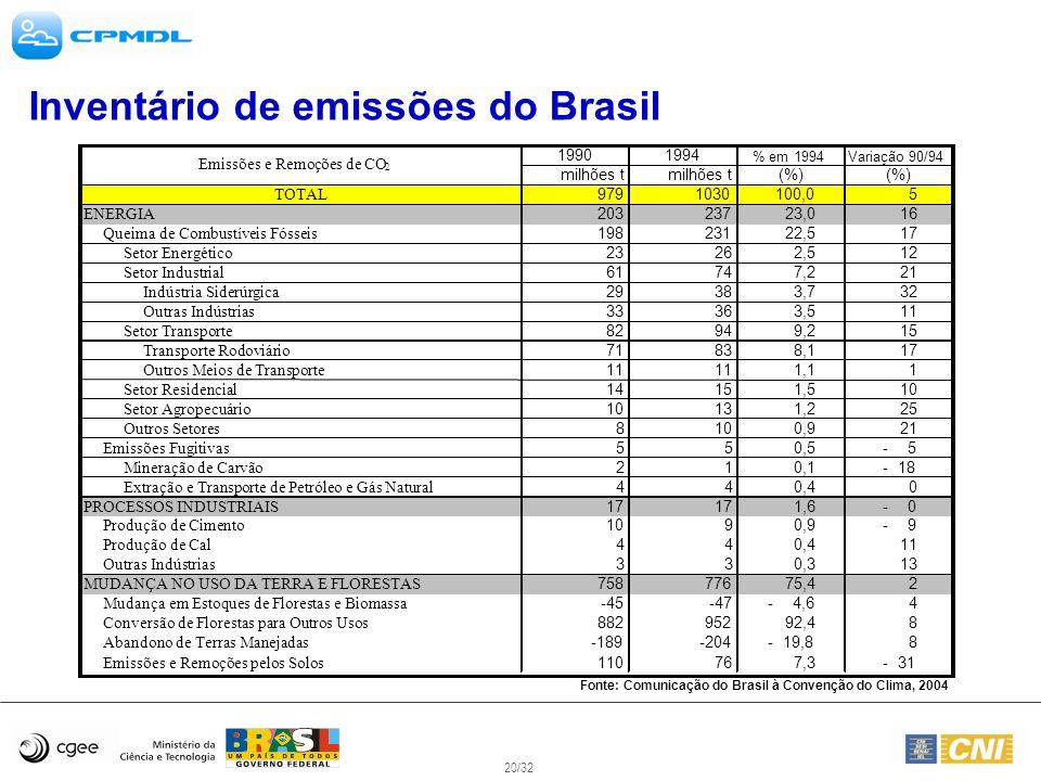 20/32 Inventário de emissões do Brasil 19901994 % em 1994Variação 90/94 milhões t (%) TOTAL 9791030100,05 ENERGIA 203 23723,0 16 Queima de Combustívei