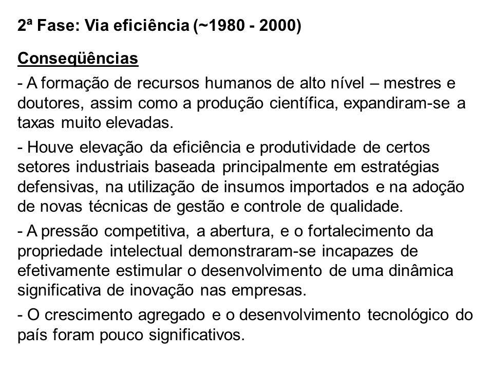 2ª Fase: Via eficiência (~1980 - 2000) - Ocorreu uma especialização regressiva na pauta de exportações: os produtos intensivos em recursos naturais e em mão-de-obra voltaram a ganhar participação na pauta.