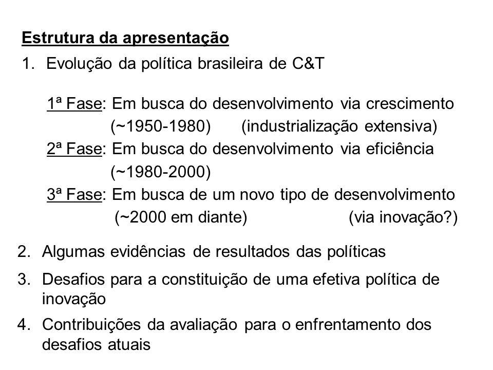 Estrutura da apresentação 1.Evolução da política brasileira de C&T 1ª Fase: Em busca do desenvolvimento via crescimento (~1950-1980) (industrialização