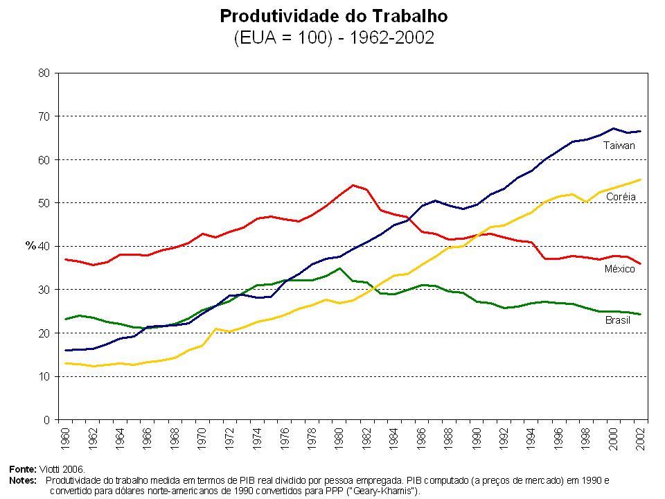 Nem o crescimento da renda per capita e da produtividade ocorrido durante a primeira fase, nem a perda posterior desse dinamismo, podem ser atribuídas apenas à política explícita de C&T.