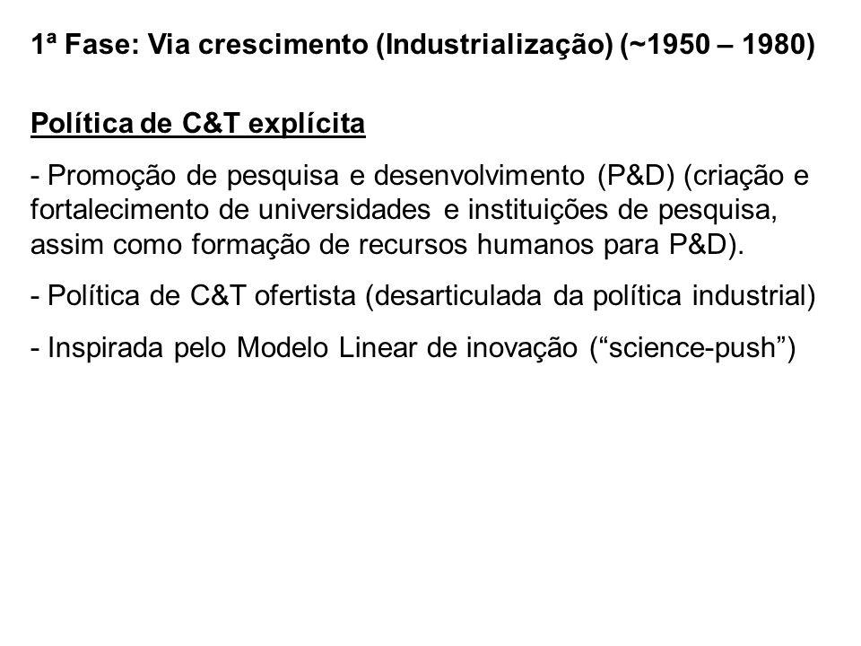 1ª Fase: Via crescimento (Industrialização) (~1950 – 1980) Política de C&T explícita - Promoção de pesquisa e desenvolvimento (P&D) (criação e fortale