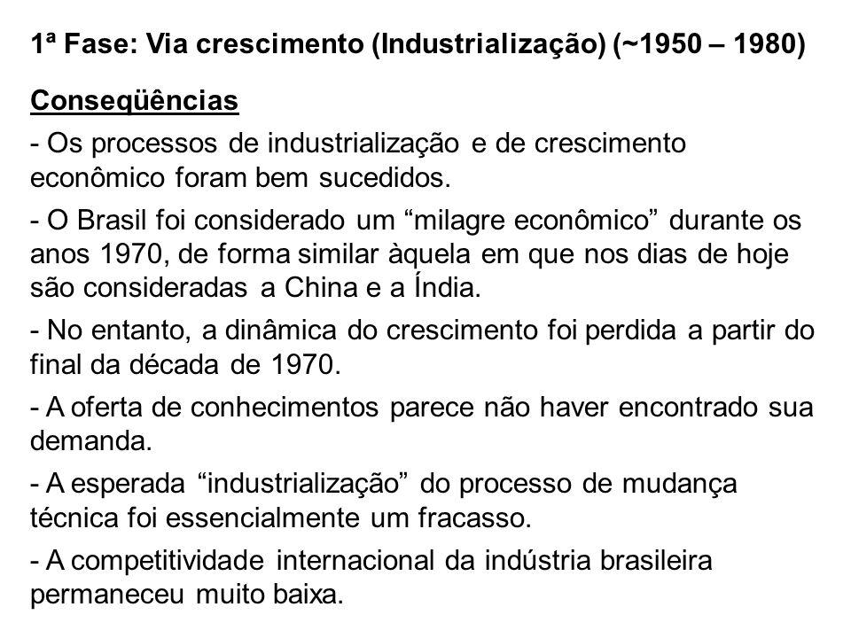 1ª Fase: Via crescimento (Industrialização) (~1950 – 1980) Conseqüências - Os processos de industrialização e de crescimento econômico foram bem suced