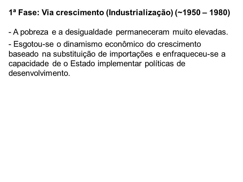 1ª Fase: Via crescimento (Industrialização) (~1950 – 1980) - A pobreza e a desigualdade permaneceram muito elevadas. - Esgotou-se o dinamismo econômic