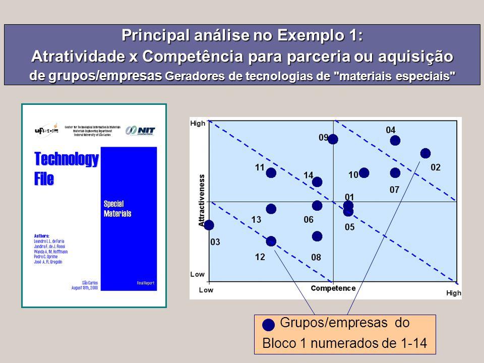 Principal análise no Exemplo 1: Atratividade x Competência para parceria ou aquisição de grupos/empresas Geradores de tecnologias de