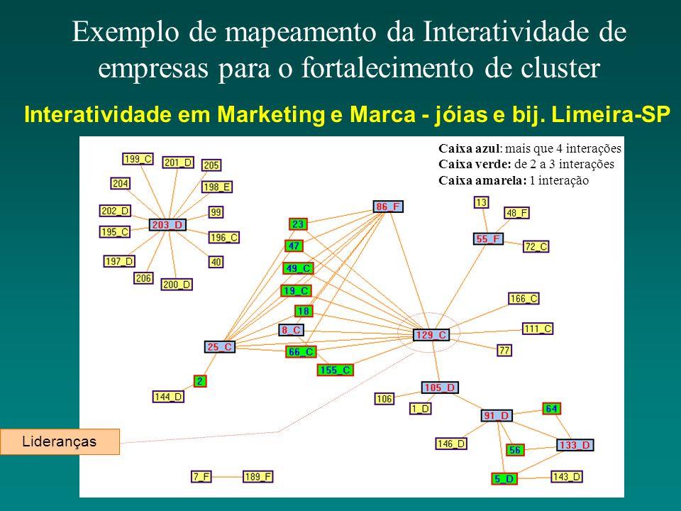 Exemplo de mapeamento da Interatividade de empresas para o fortalecimento de cluster Caixa azul: mais que 4 interações Caixa verde: de 2 a 3 interaçõe