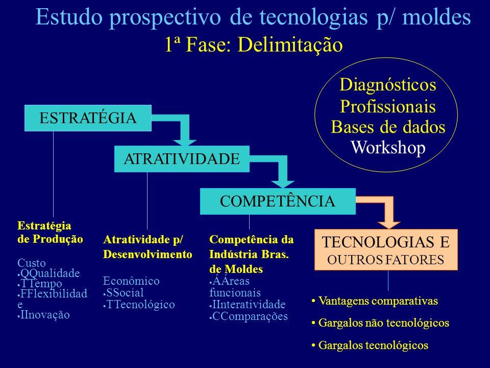 Estudo prospectivo de tecnologias p/ moldes 1ª Fase: Delimitação Atratividade p/ Desenvolvimento Econômico SSocial TTecnológico Competência da Indústr