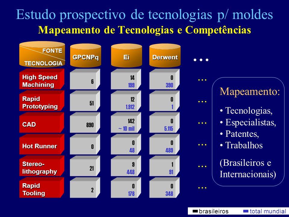 FONTETECNOLOGIA Estudo prospectivo de tecnologias p/ moldes Mapeamento de Tecnologias e Competências brasileiros total mundial 14 199 0 390 High Speed