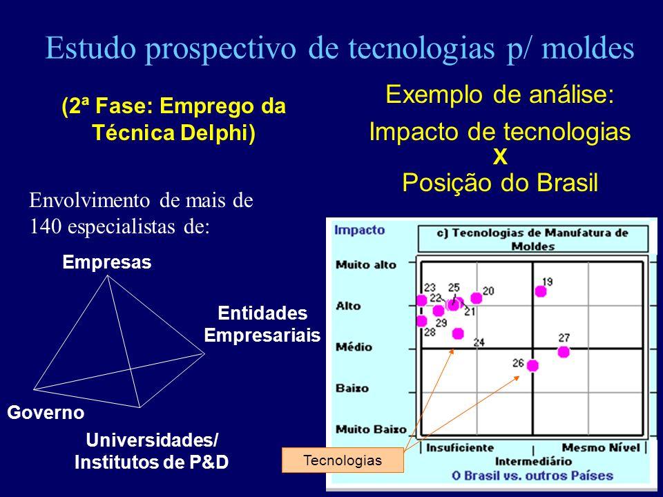 Estudo prospectivo de tecnologias p/ moldes Entidades Empresariais Universidades/ Institutos de P&D Governo Empresas (2ª Fase: Emprego da Técnica Delp