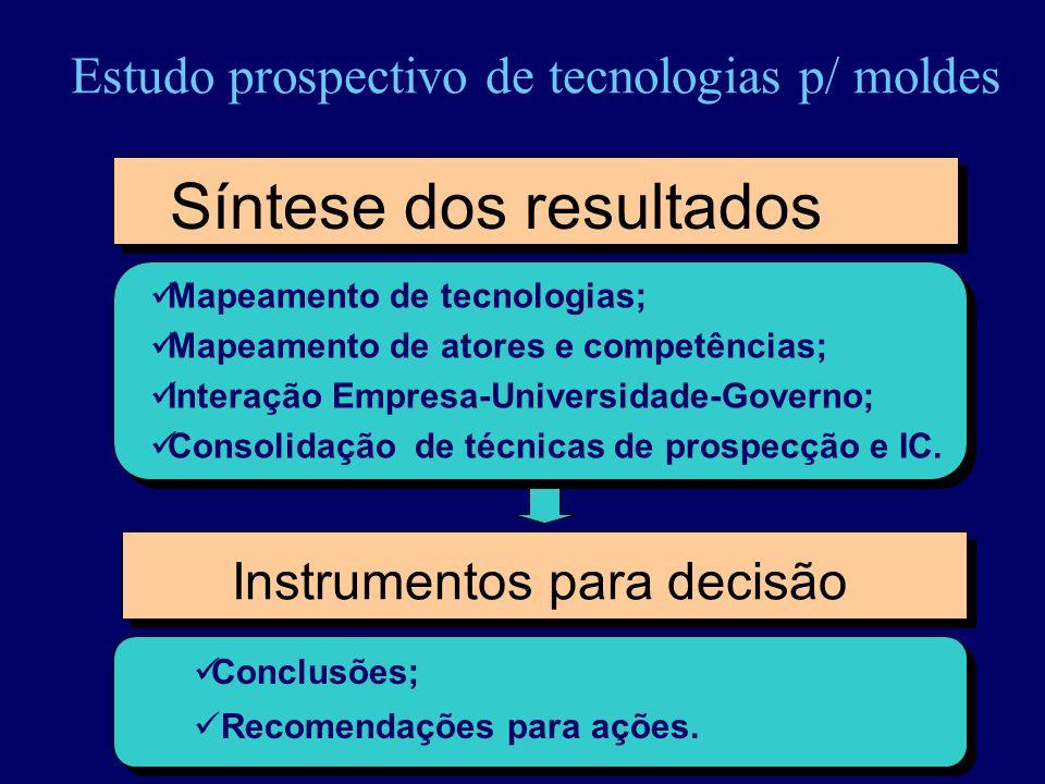 Estudo prospectivo de tecnologias p/ moldes Síntese dos resultados Mapeamento de tecnologias; Mapeamento de atores e competências; Interação Empresa-U