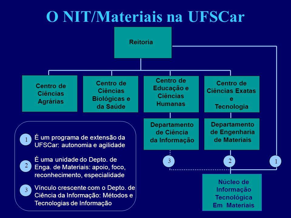 O NIT/Materiais na UFSCar Centro de Educação e Ciências Humanas Centro de Ciências Biológicas e da Saúde Centro de Ciências Exatas e Tecnologia Núcleo