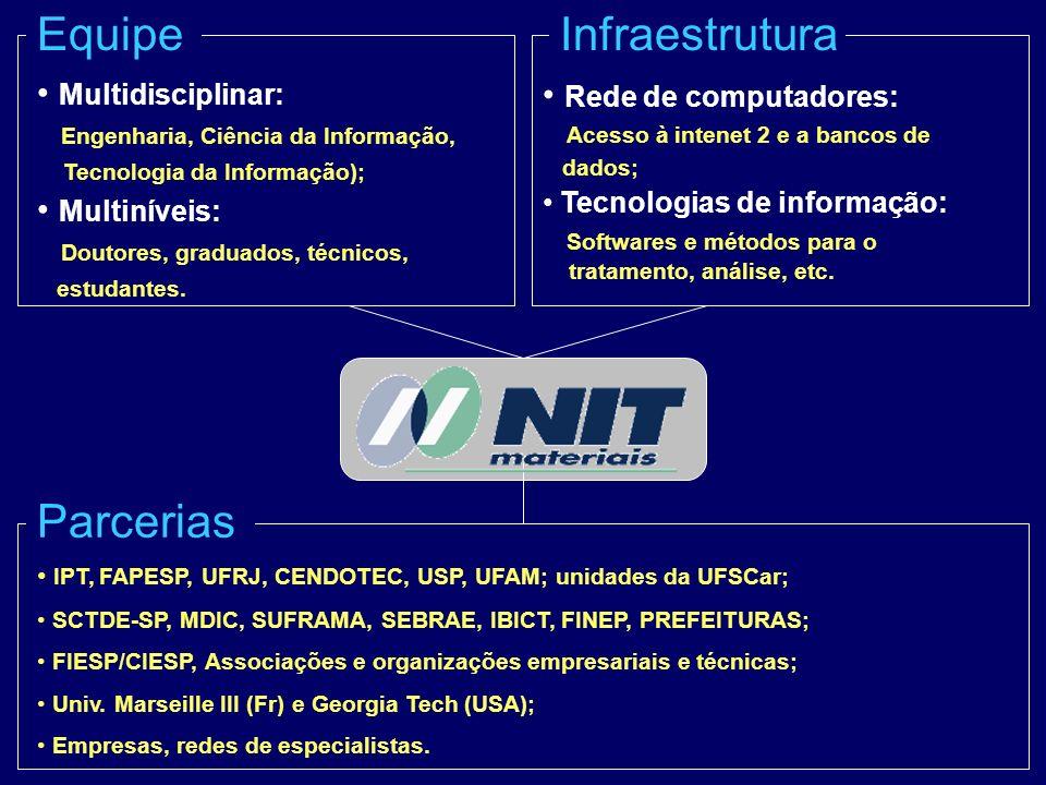 Evolução do NIT/Materiais 19981996199719952001200019941992199319992002 Desenvolvimento de serviços, parcerias e convênios Realização de P&D Preparo de equipe e infraestrutura Projeto Transferência de Tecnologia