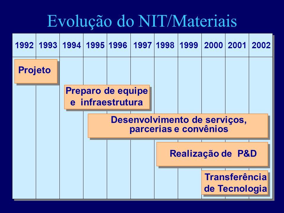 Evolução do NIT/Materiais 19981996199719952001200019941992199319992002 Desenvolvimento de serviços, parcerias e convênios Realização de P&D Preparo de