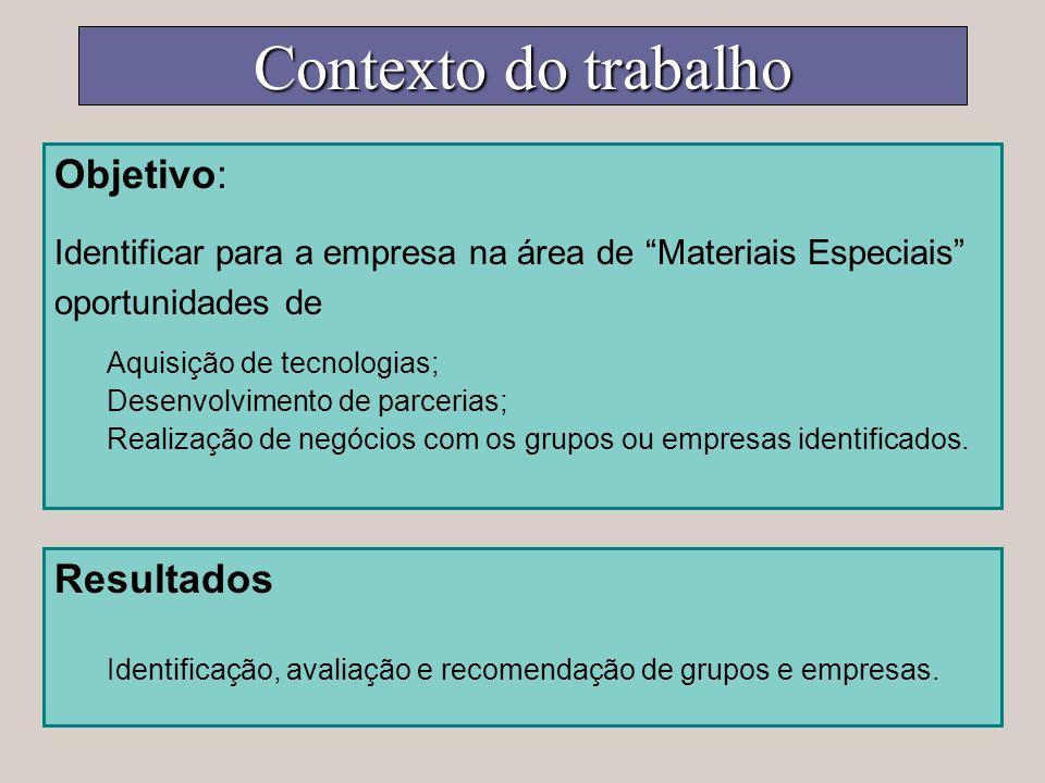Contexto do trabalho Objetivo: Identificar para a empresa na área de Materiais Especiais oportunidades de Aquisição de tecnologias; Desenvolvimento de