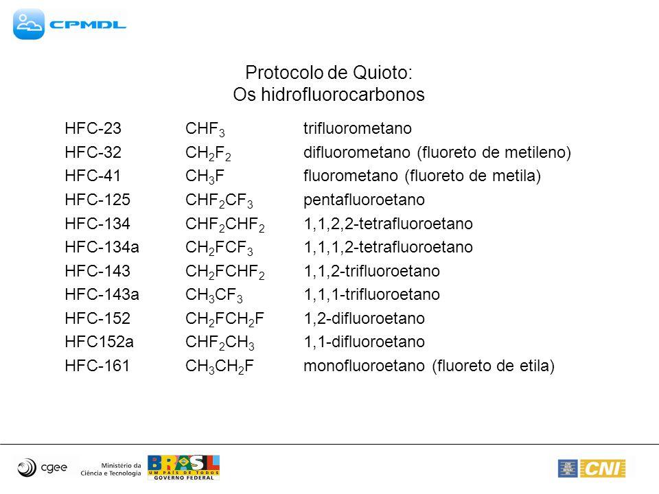 Protocolo de Quioto: Os hidrofluorocarbonos HFC-23 CHF 3 trifluorometano HFC-32 CH 2 F 2 difluorometano (fluoreto de metileno) HFC-41 CH 3 Ffluorometa