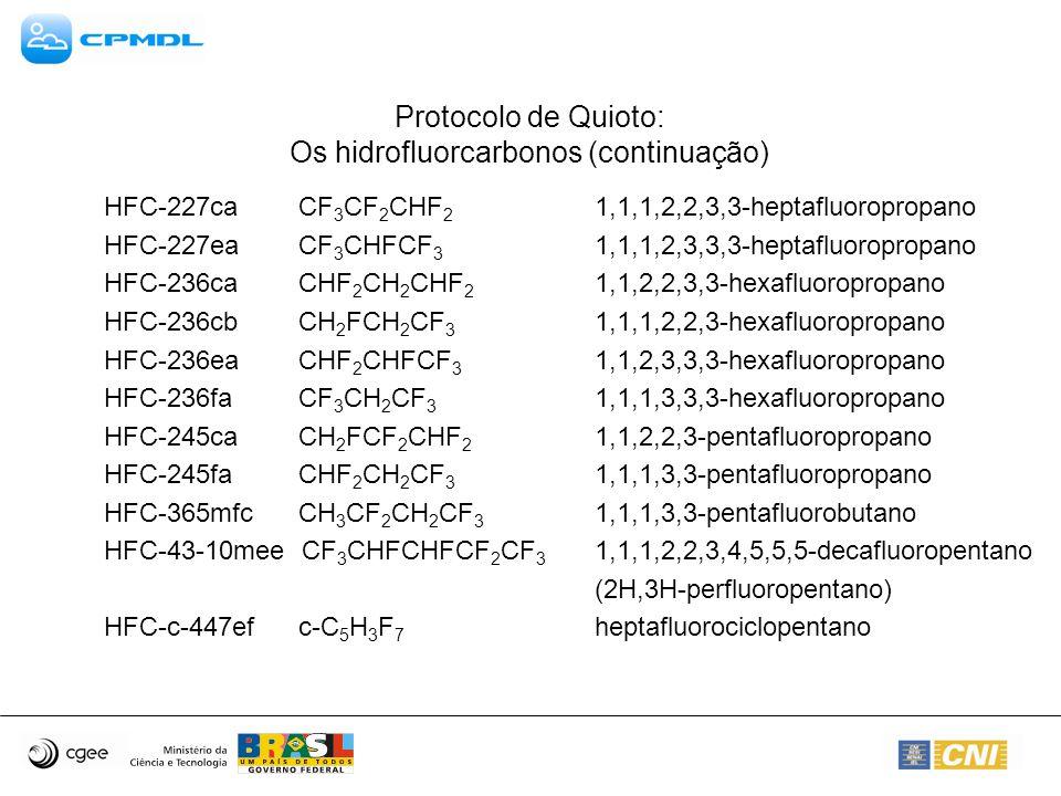 Protocolo de Quioto: Os hidrofluorcarbonos (continuação) HFC-227ca CF 3 CF 2 CHF 2 1,1,1,2,2,3,3-heptafluoropropano HFC-227ea CF 3 CHFCF 3 1,1,1,2,3,3