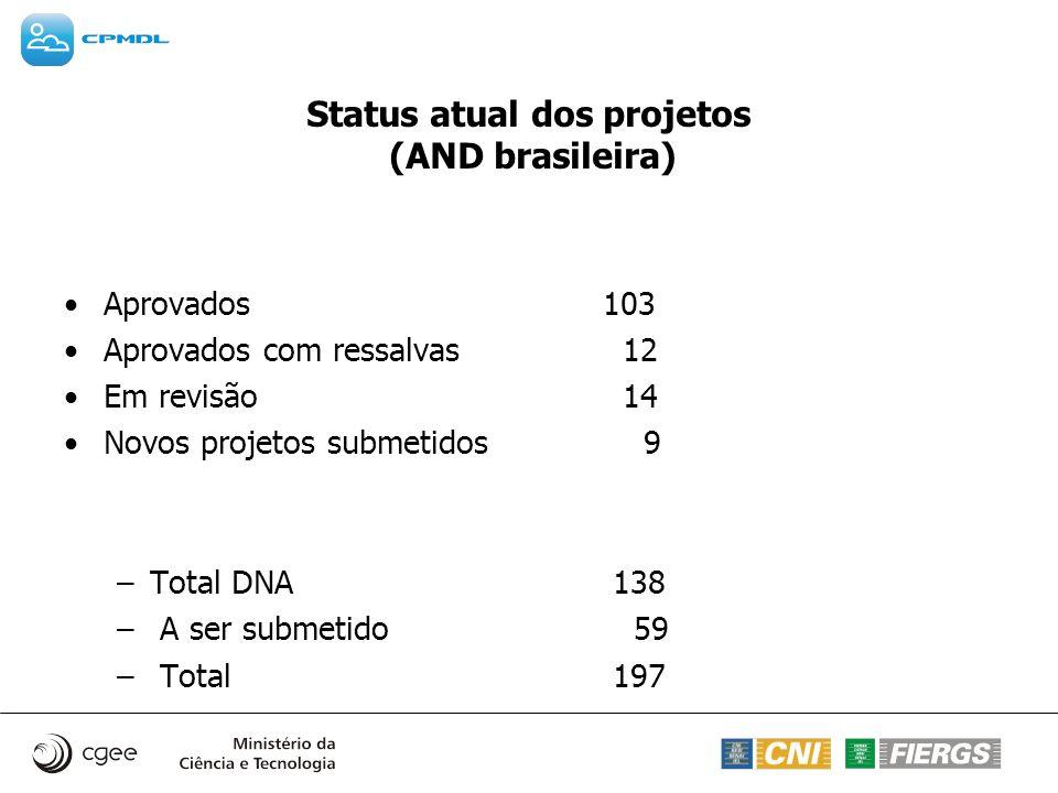 Status atual dos projetos (AND brasileira) Aprovados 103 Aprovados com ressalvas 12 Em revisão 14 Novos projetos submetidos 9 –Total DNA 138 – A ser s